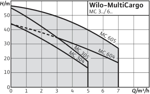 Wilo-MultiCargo MC
